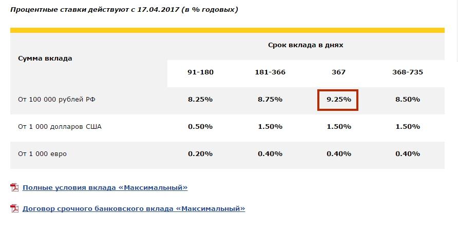 Изображение - Куда инвестировать 10 миллионов рублей 2_globex_vklad