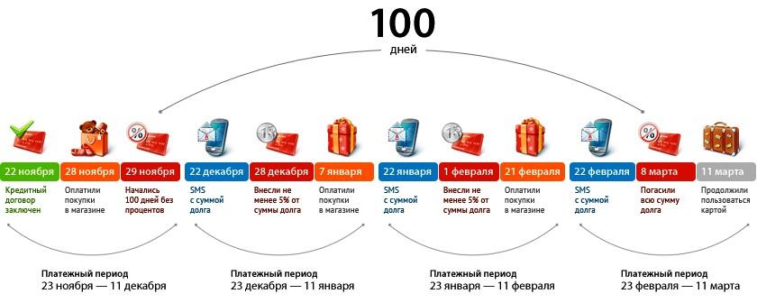 Кредитка Альфа-Банка 100 дней без %