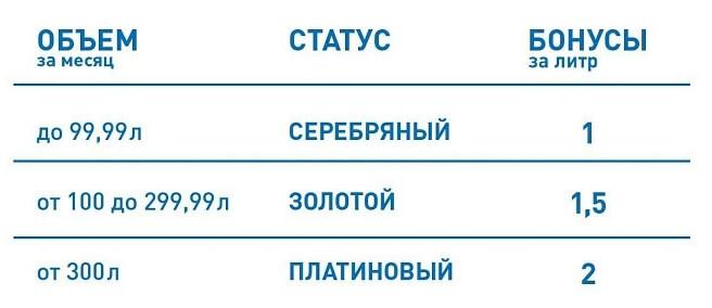 ГПН Бонус категории