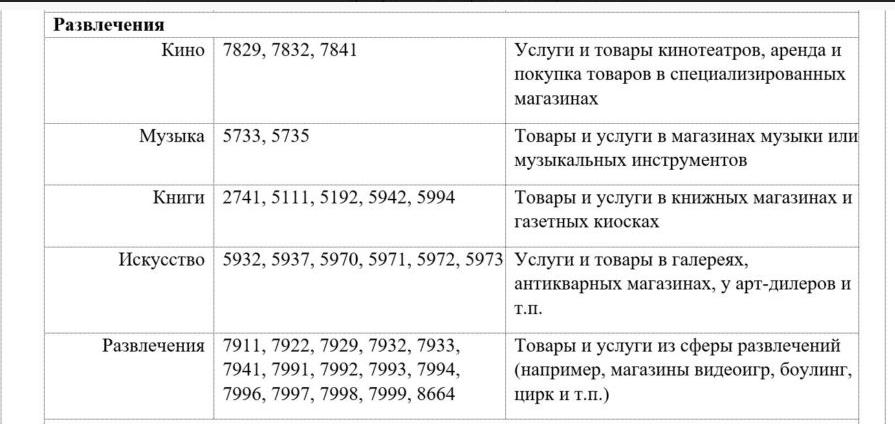 Cвязь банк Ultracard Категории